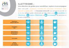 illettrisme : une sélection de guides pour sensibiliser, repérer et accompagner