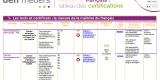 Apprentissage du français : un outil pour se repérer parmi les certifications éligibles au CPF