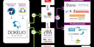 Schéma des flux de données depuis la base de référencement de Défi métiers