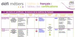 Tableau des certifications de français éligibles au CPF : la dernière actualisation est en ligne !