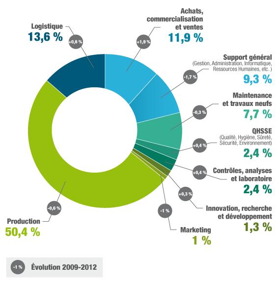 Les m tiers des industries agroalimentaires defi for Salon de l agroalimentaire