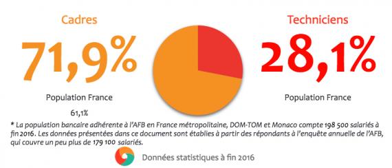 Répartitions des cadres et techniciens dans le secteur bancaire en Ile-de-France