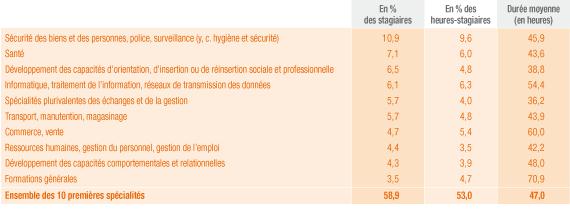 Les dix premières spécialités de formation en 2010 : stagiaires, heures-stagiaires, durée moyenne