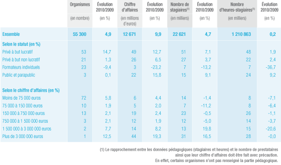 Chiffre d'affaires, nombre de stagiaires et nombre d'heures-stagiaires des organismes de formation français en 2010