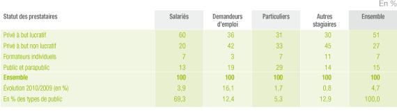 Statuts des publics des prestatires de formation continue en France en 2010