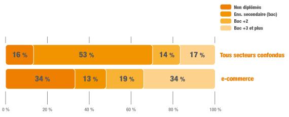 Effectifs, e-commerce, France