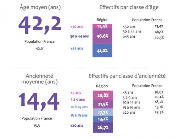 Caractéristiques des salariés du secteur bancaire en Ile-de-France