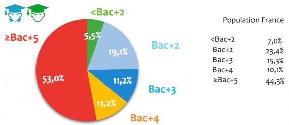 Proportion d'embauches en CDI par diplôme dans le secteur bancaire en Ile-de-France