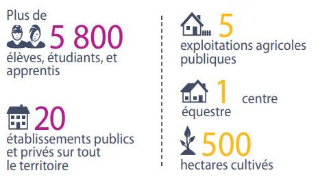 L'enseignement agricole en Ile-de-France