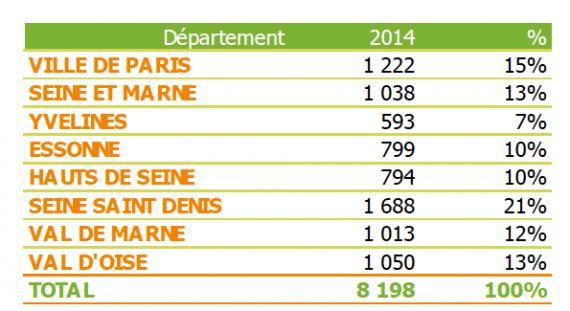 Répartition des établissements franciliens par département