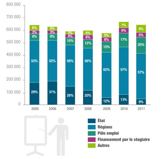 Nombre de formations suivies par les demandeurs d'emploi et répartition par financeur du stage