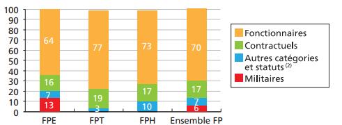 Répartition des effectifs de la fonction publique par statut