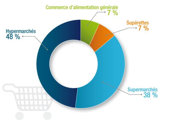 Emploi, grande distribution, commerce