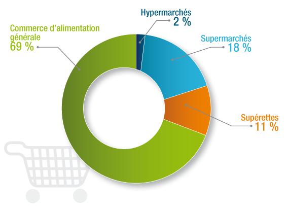 Les m tiers de la grande distribution defi - Ikea magasin ile de france ...