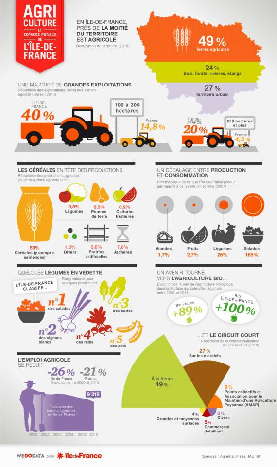 Agriculture et espaces ruraux en Ile-de-France