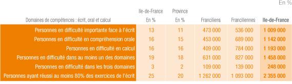 Deux Franciliens sur dix connaissent des difficultés dans au moins un domaine : écrit, oral, calcul.