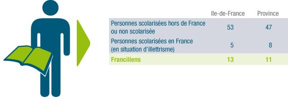 13 % des Franciliens en difficulté importante face à l'écrit.
