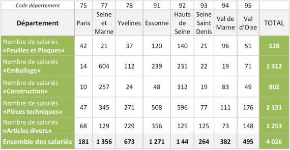 Répartition des salariées de la plasturgie en Ile-de-France