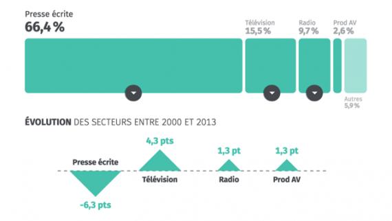 Répartition du nombre de journalistes par secteur en 2013