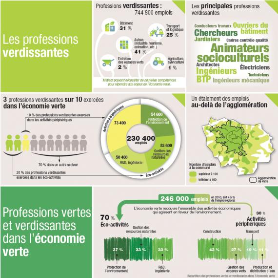 Les professions verdissantes en Ile-de-France (infographie)