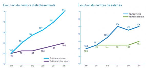 Nombre d'établissements et de salariés dans le secteur francilien de la Propreté