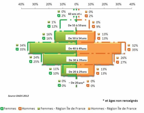Pyramide des âges salariés de la plasturgie