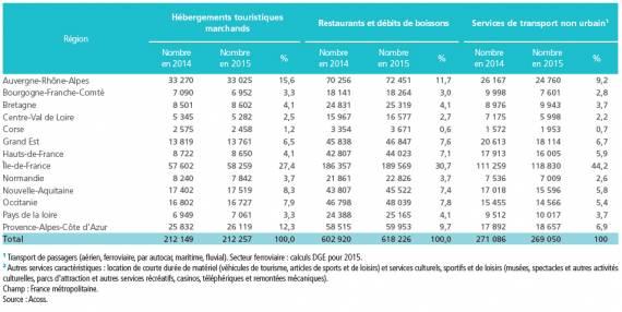 Effectifs salariés dans le tourisme : données régionales