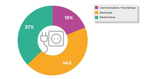 Répartition du chiffre d'affaires des industries de l'électricité, de l'électronique et de la communication par secteur en 2012