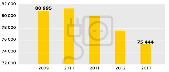 Equipement électrique et électrodomotique : évolution des effectifs salariés dans les entreprises de moins de 20 salariés