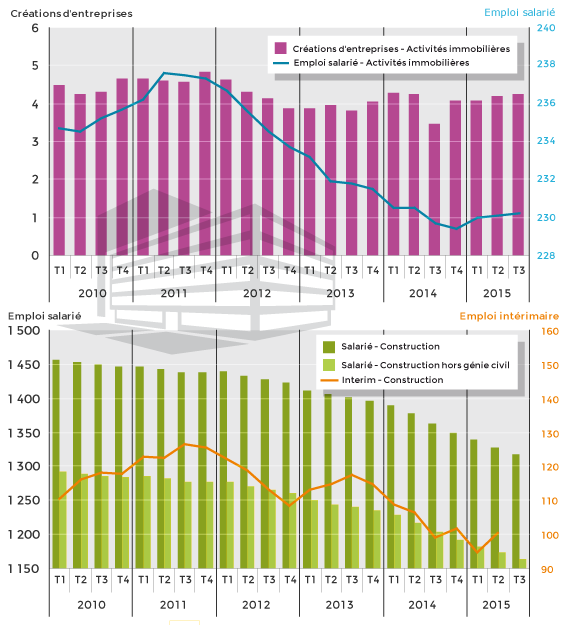 Source : conjoncture de l'immobilier, CGDD, janvier 2016 - traitement Défi métiers