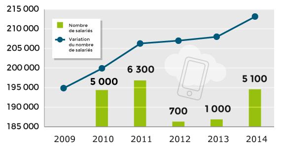 Ile-de-France : évolution du nombre de salariés du secteur logiciels et services informatiques