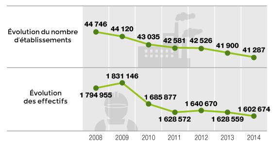 Evolution du nombre d'entreprises et de salariés de la branche métallurgie