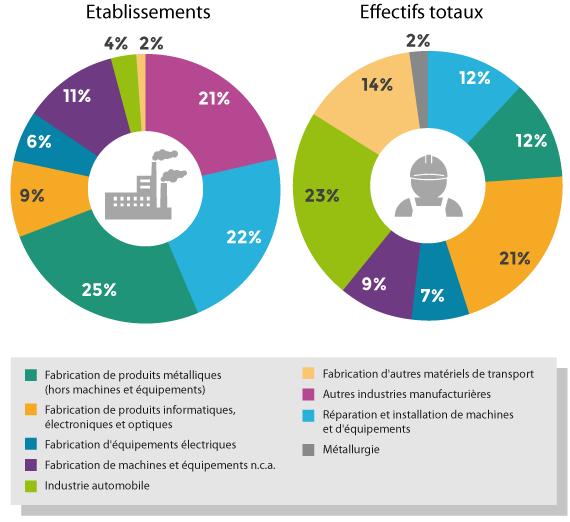 Répartition des effectifs et des établissements de la branche métallurgie en Ile-de-France