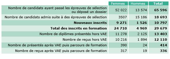 Les formations paramédicales en Ile-de-France en 2014