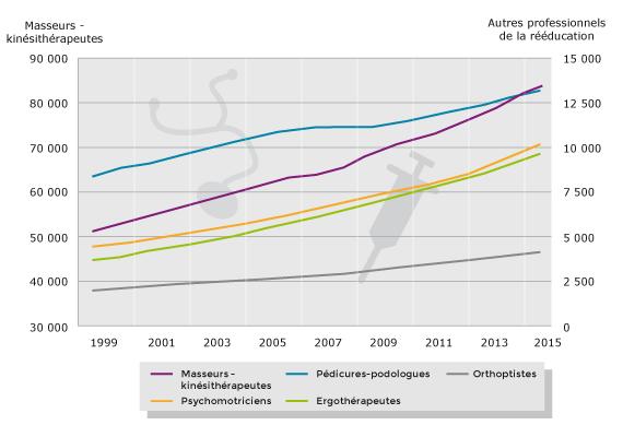 Les professionnels de la rééducation : des effectifs en croissance.