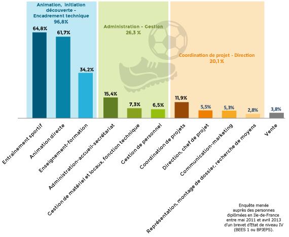 Diplôme et emploi : les missions exercées par les détenteurs d'un brevet d'Etat sportif
