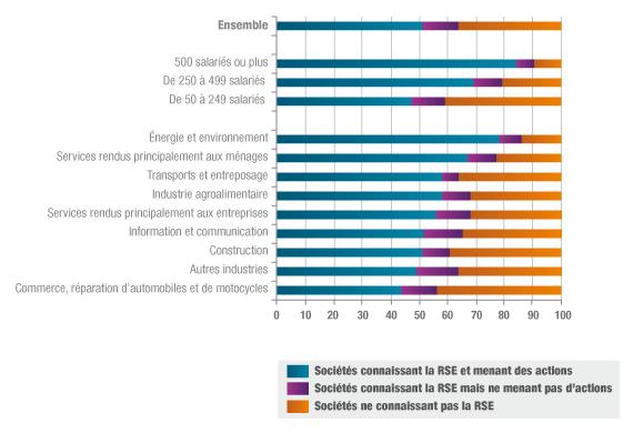 La RSE selon la taille et le secteur d'activité des entreprises