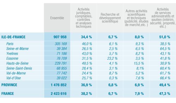 Répartition des salariés des services aux entreprises dans les départements franciliens