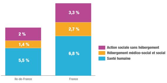 Sanitaire, social, Ile-de-France