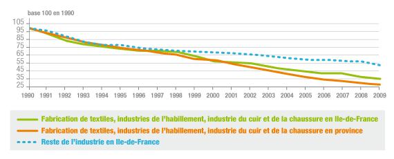 Evolution de l'emploi salarié en Ile-de-France de 1990 à 2009