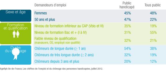 Caractéristiques des demandeurs d'emploi handicapés en Ile-de-France