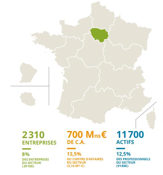 Chiffres clés des entreprises du paysage en Ile-de-France