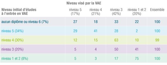 Type de niveau visé par la VAE et niveau de diplôme initial.