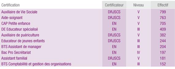 Les dix premières certifications de la VAE en Ile-de-France en 2010.