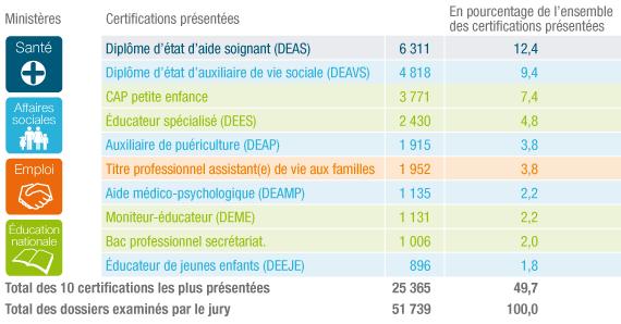 Les certifications les plus présentées à la VAE en 2011