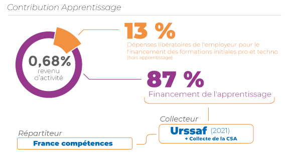 Répartition de la contribution apprentissage